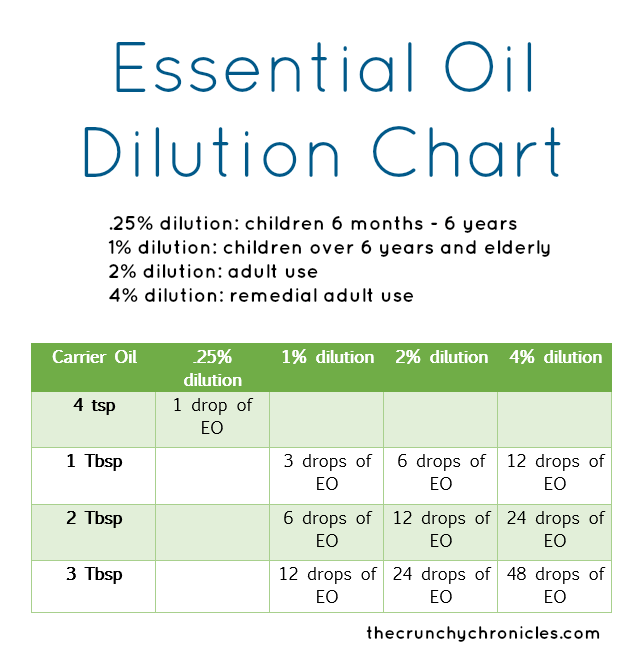 Essential oil diluation chart.